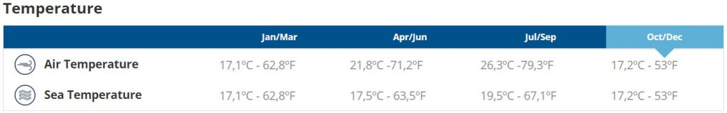 Long-term weather forecast for Lisbon with ocean water temperature.